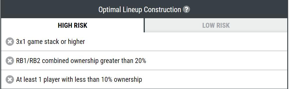 dfs lineup builder optimizer